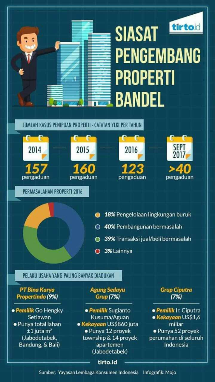 developer konvensional bandel