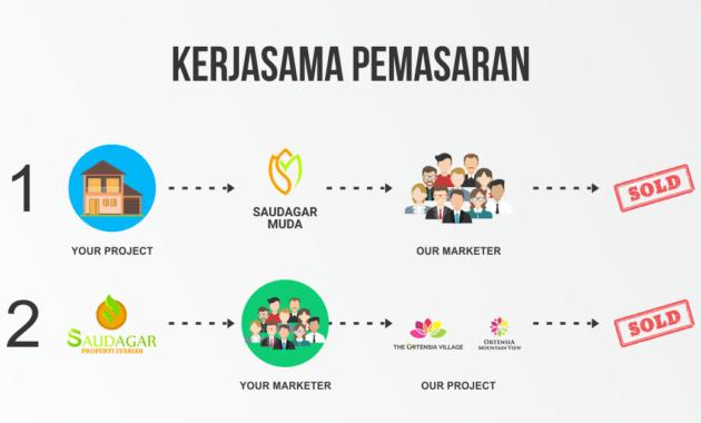 kerjasama pemasaran property