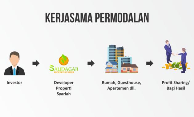 kerjasama investasi modal di property syariah